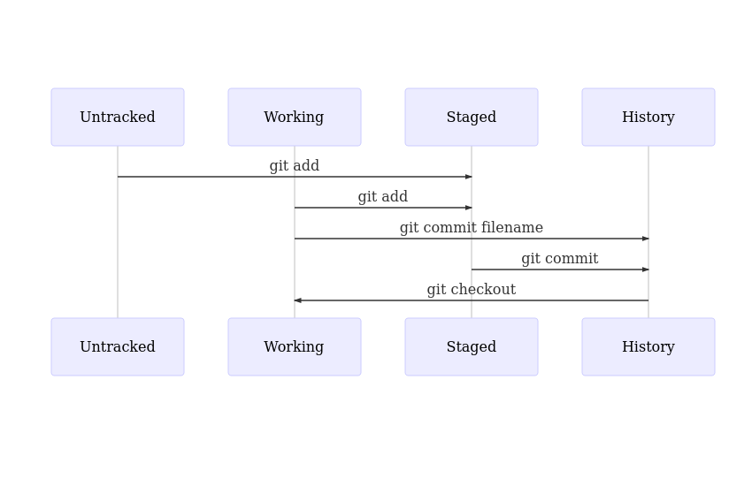 Stages of Git tracking